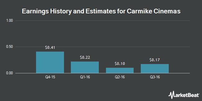 Earnings by Quarter for Carmike Cinemas (NASDAQ:CKEC)