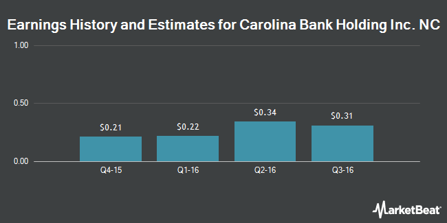 Earnings by Quarter for Carolina Bank Holdings (NASDAQ:CLBH)