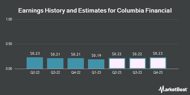 Earnings History and Estimates for Columbia Financial (NASDAQ:CLBK)