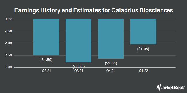 Earnings by Quarter for Caladrius Biosciences (NASDAQ:CLBS)
