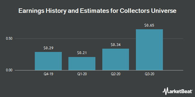 Earnings by Quarter for Collectors Universe (NASDAQ:CLCT)