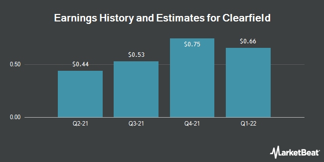 Earnings by Quarter for Clearfield (NASDAQ:CLFD)