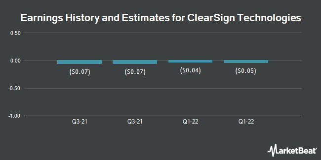 Earnings by Quarter for Clearsign Combustion Corp (NASDAQ:CLIR)