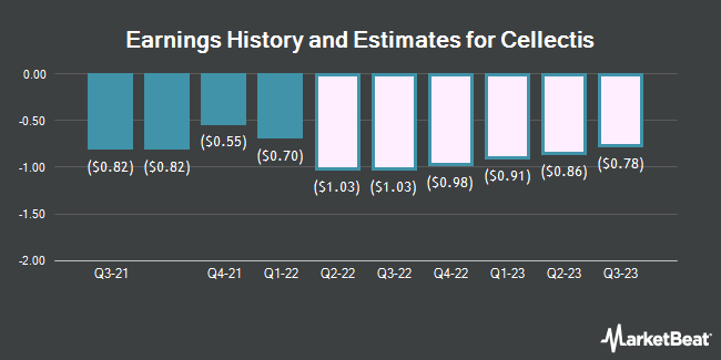 Earnings History and Estimates for Cellectis (NASDAQ:CLLS)