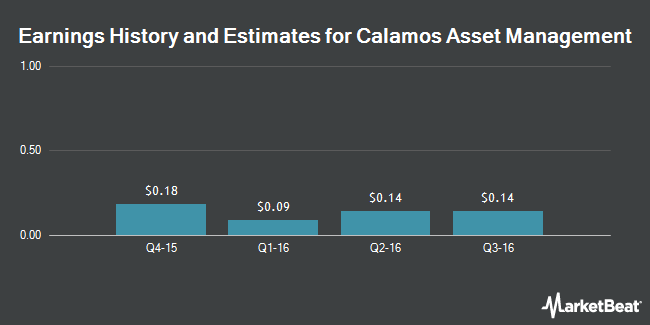 Earnings by Quarter for Calamos Asset Management (NASDAQ:CLMS)