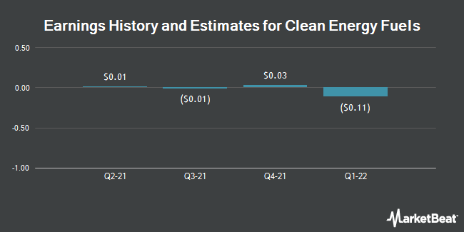 Earnings by Quarter for Clean Energy Fuels Corp. (NASDAQ:CLNE)
