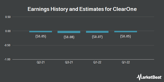 Earnings by Quarter for ClearOne Incoprorated (NASDAQ:CLRO)