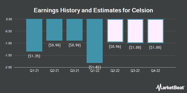 Earnings History and Estimates for Celsion (NASDAQ:CLSN)