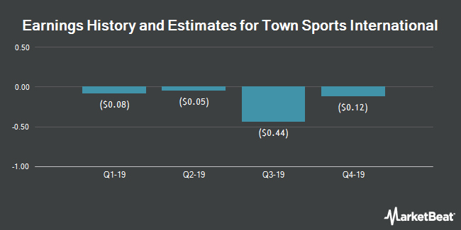 Earnings by Quarter for Town Sports International Holdings (NASDAQ:CLUB)