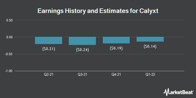 Earnings History and Estimates for Calyxt (NASDAQ:CLXT)