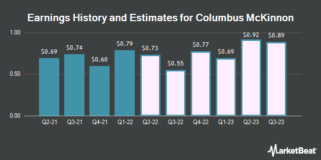 Earnings History and Estimates for Columbus McKinnon (NASDAQ:CMCO)