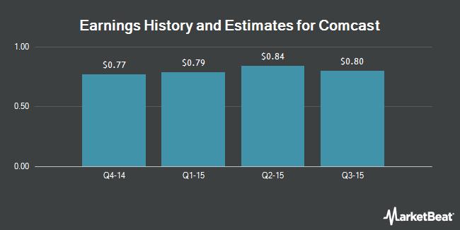 Earnings by Quarter for Comcast (NASDAQ:CMCSK)