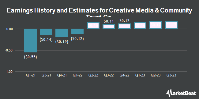 Earnings by Quarter for CIM Commercial Trust Corporation (NASDAQ:CMCT)