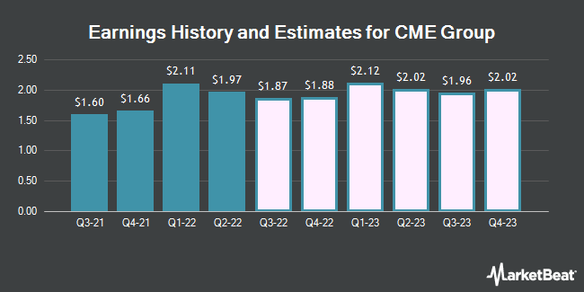 Earnings History and Estimates for CME Group (NASDAQ:CME)