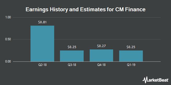 Earnings by Quarter for CM Finance (NASDAQ:CMFN)