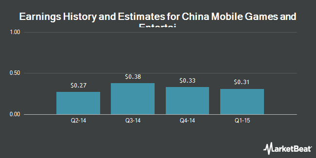 Earnings by Quarter for China Mobile Games & Entnmnt Grp Ltd (NASDAQ:CMGE)