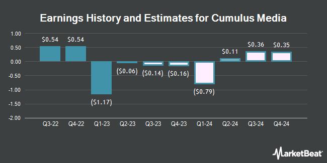 Earnings History and Estimates for Cumulus Media (NASDAQ:CMLS)
