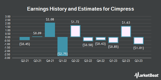 Earnings History and Estimates for Cimpress (NASDAQ:CMPR)