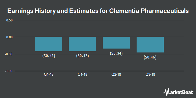 Earnings History and Estimates for Clementia Pharmaceuticals (NASDAQ:CMTA)