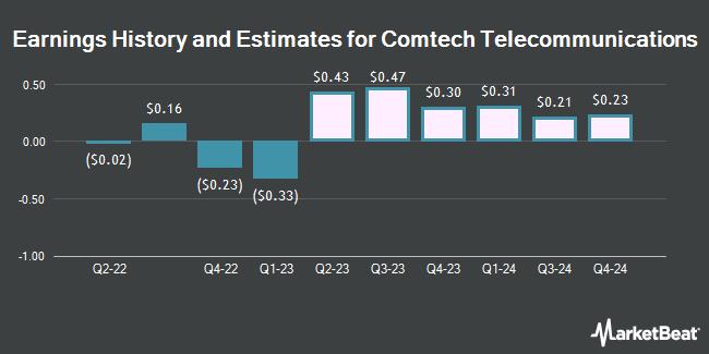 Earnings by Quarter for Comtech Telecommunications Corp. (NASDAQ:CMTL)