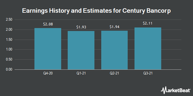 Earnings by Quarter for Century Bancorp (NASDAQ:CNBKA)