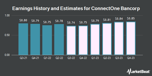 Earnings by Quarter for ConnectOne Bancorp (NASDAQ:CNOB)