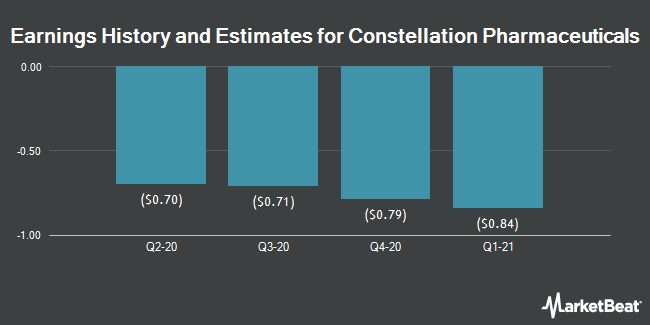 Earnings History and Estimates for Constellation Pharmaceuticals (NASDAQ:CNST)