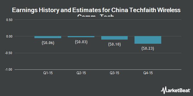 Earnings by Quarter for China Techfaith Wireless Comm. Tech. Ltd (NASDAQ:CNTF)