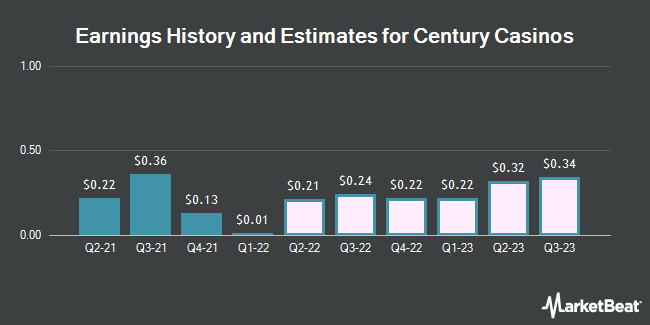 Earnings by Quarter for Century Casinos (NASDAQ:CNTY)