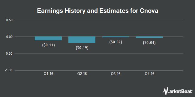 Earnings by Quarter for Cnova N.V. (NASDAQ:CNV)