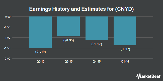 Earnings by Quarter for China Yida Holding Co (NASDAQ:CNYD)