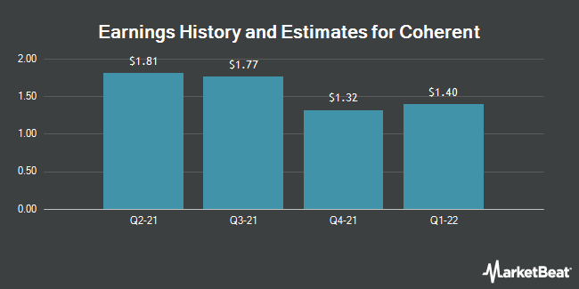 Earnings by Quarter for Coherent (NASDAQ:COHR)