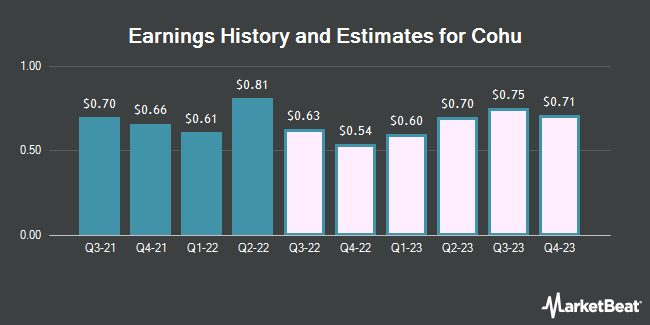 Earnings History and Estimates for Cohu (NASDAQ:COHU)