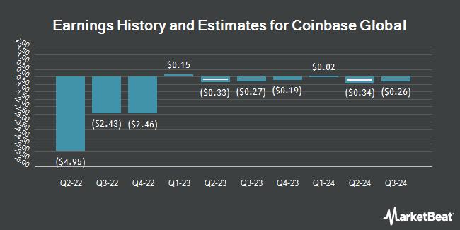Earnings History and Estimates for Coinbase Global (NASDAQ:COIN)