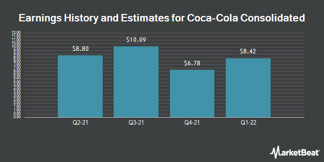 Earnings by Quarter for Coca-Cola Bottling Co. Consolidated (NASDAQ:COKE)