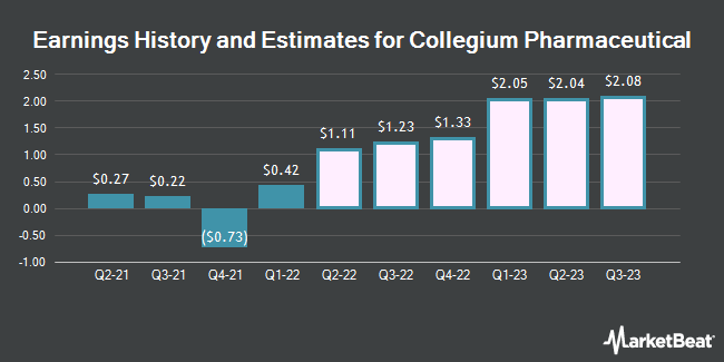 Earnings History and Estimates for Collegium Pharmaceutical (NASDAQ:COLL)