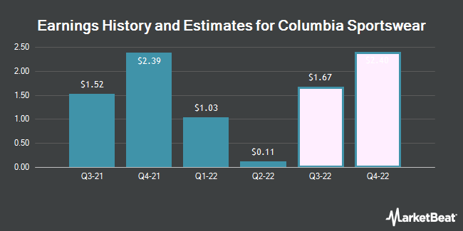 Earnings History and Estimates for Columbia Sportswear (NASDAQ:COLM)