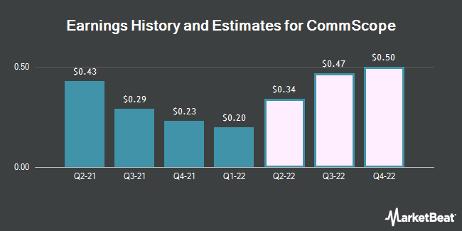 Earnings History and Estimates for Commscope (NASDAQ:COMM)