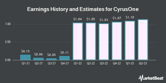 Earnings History and Estimates for CyrusOne (NASDAQ:CONE)