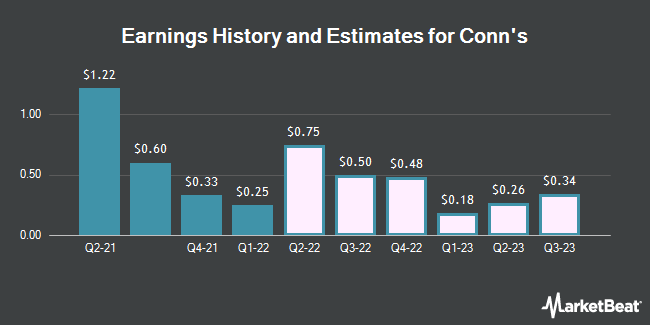 Earnings History and Estimates for Conn`s (NASDAQ:CONN)