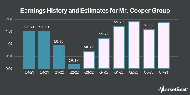 Earnings History and Estimates for Mr. Cooper Group (NASDAQ:COOP)