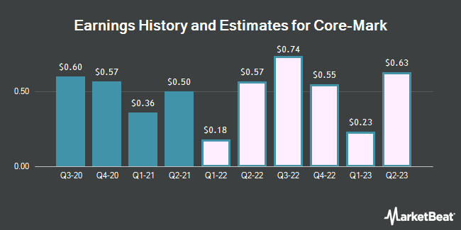 Earnings History and Estimates for Core-Mark (NASDAQ:CORE)