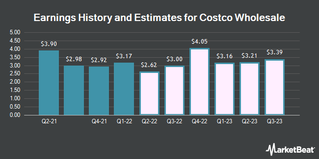 Earnings History and Estimates for Costco Wholesale (NASDAQ:COST)