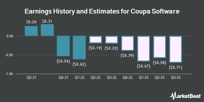 Earnings History and Estimates for Coupa Software (NASDAQ:COUP)
