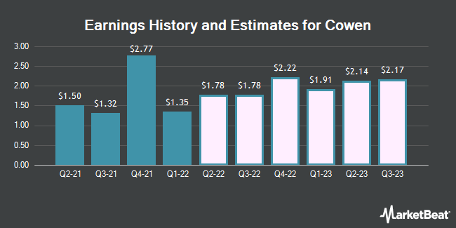 Earnings History and Estimates for Cowen (NASDAQ:COWN)