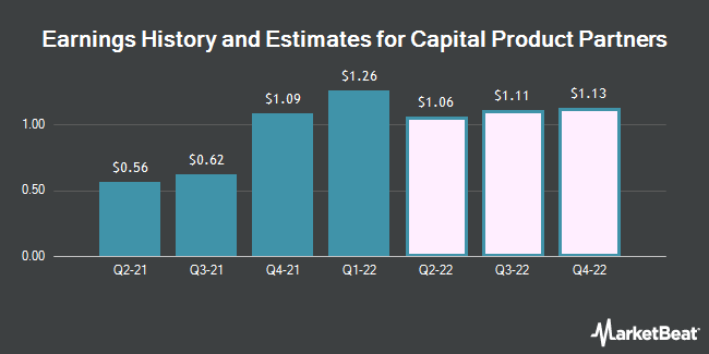 Earnings History and Estimates for Capital Product Partners (NASDAQ:CPLP)
