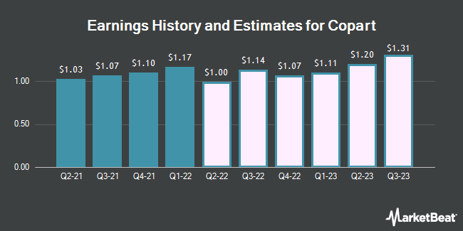 Earnings History and Estimates for Copart (NASDAQ:CPRT)