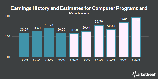 Earnings History and Estimates for Computer Programs and Systems (NASDAQ:CPSI)
