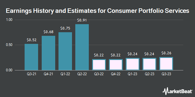 Earnings History and Estimates for Consumer Portfolio Services (NASDAQ:CPSS)