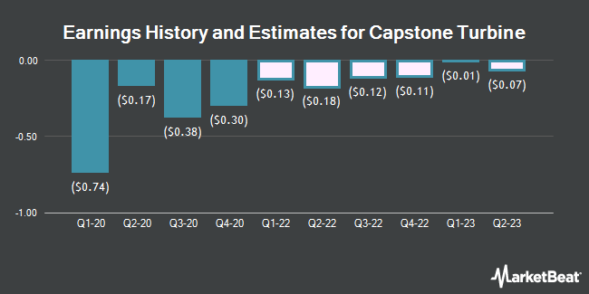 Earnings History and Estimates for Capstone Turbine (NASDAQ:CPST)